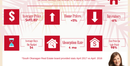 Penticton Single Family Home Stats for April
